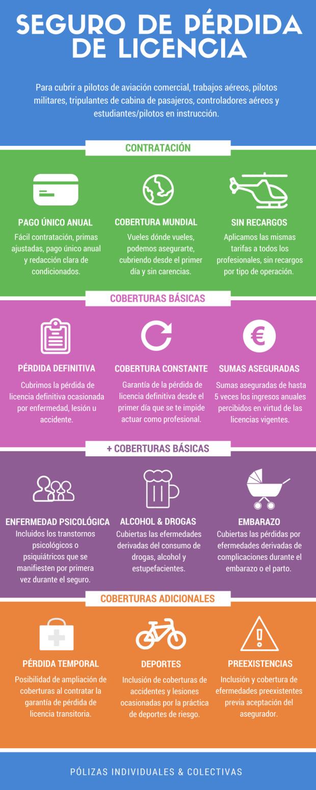 SEGURO DE PÉRDIDA DE LICENCIA